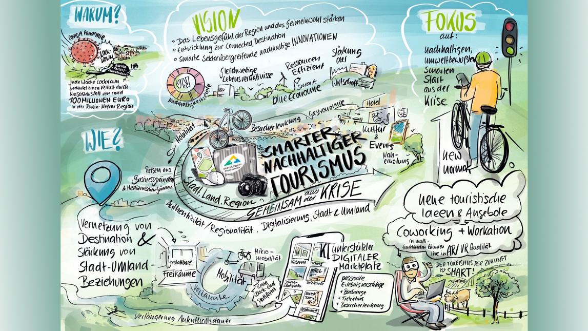 Schaubild Smarter nachhaltiger Tourimmus © Verband Region Rhein-Neckar